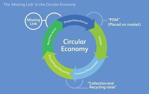 Circular Economy Missing Link.jpg